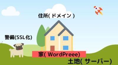 WordPressブログのイメージ
