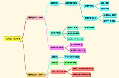 toeic文法問題攻略のフローチャート