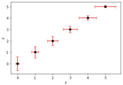エラーバーありのグラフ