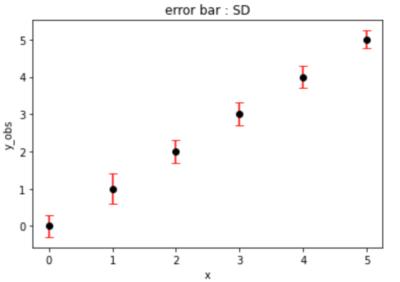標準偏差をエラーバーとしたグラフ