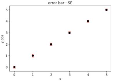 エラーバーを標準誤差としたグラフ