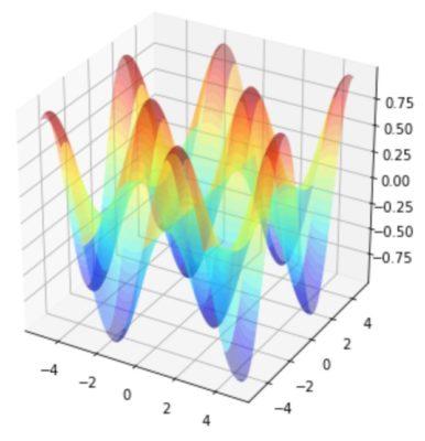 plot_surfaceによるプロット
