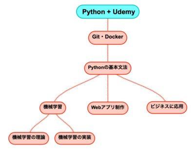 Pythonの勉強の順番