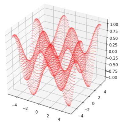 3次元散布図