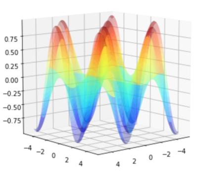 3次元グラフを回転