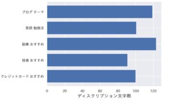 metadiscriptionの平均文字数