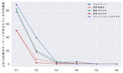 各タグにキーワードが含まれている平均確率