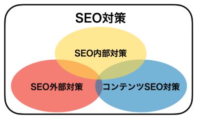 三つのSEO対策手法