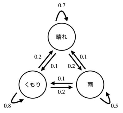 マルコフ連鎖の具体例、エッジ上の数字は遷移確率を表す