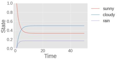 縦軸は状態のとりうる確率を表し、横軸は状態遷移の回数を表します。