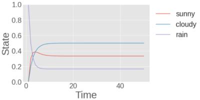 マルコフ連鎖の具体例 初期条件として雨の確率1