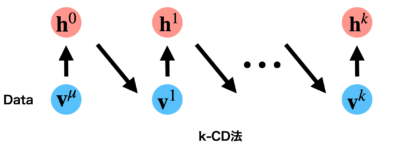 CD法の概念図