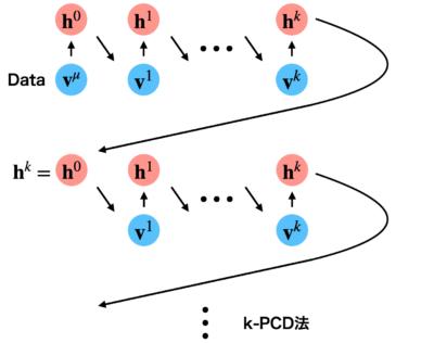 k-PCD法のイメージ