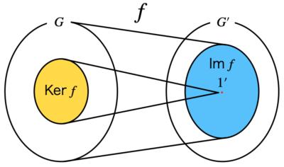 核と像のイメージ