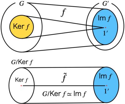 準同型定理のイメージ