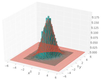 ギブスサンプリングの結果 3次元ヒストグラム