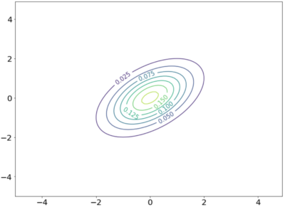 2変数ガウス分布をプロット