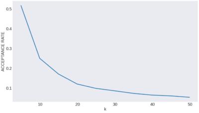 類似度と受理率の関係