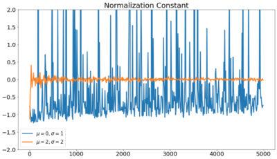 規格化定数の推定結果