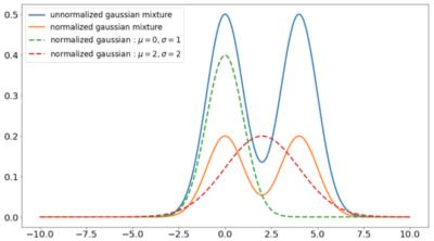 数値実験に使用する関数