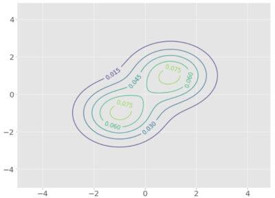 混合ガウス分布の等高線
