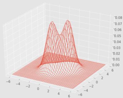 混合ガウス分布の3次元プロット