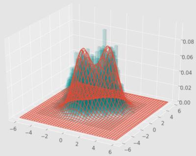 メトロポリス法の実行結果 3次元ヒストグラム