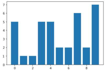シンブルな棒グラフの例