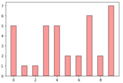 棒グラフのカスタマイズ例