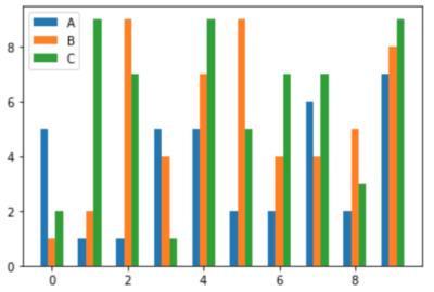 複数の棒グラフを縦に並べた例