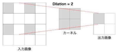 Dilationのイメージ