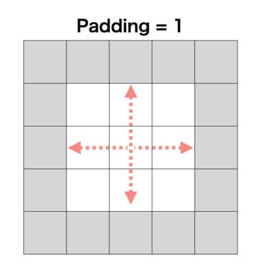 パディングの具体例