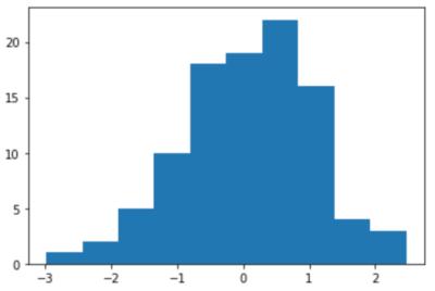 シンプルなヒストグラムの例