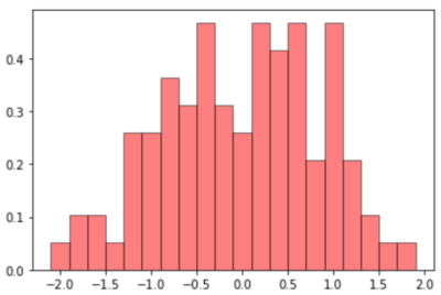 ヒストグラムのカスタマイズ例