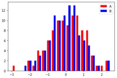 複数のデータを横に並べて表示した例