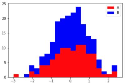 複数のデータを積み重ねて表示した例