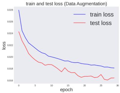 データ拡張後の訓練誤差とテスト誤差